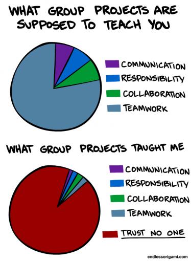 Gruppenarbeit & Teamwork