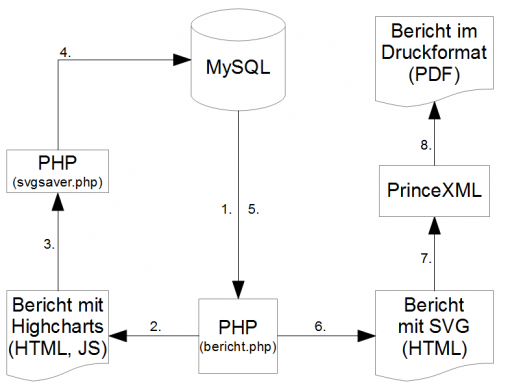 Aufbau: Highcharts und PrinceXML