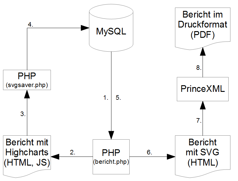 webservices internetdienste mit ajax