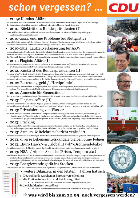CDU... schon vergessen?
